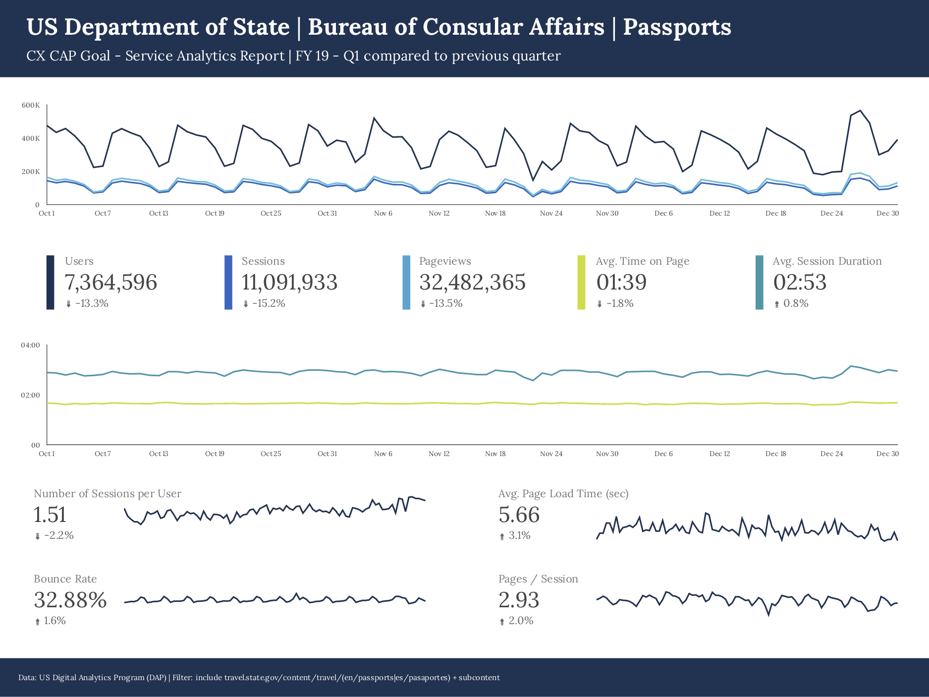 picture of state.gov passports page website analytics